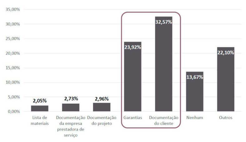 Energia Solar no Brasil - Dificuldades em Aprovar um Financiamento