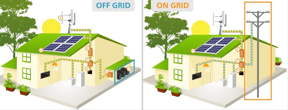 Os sistemas off-grid são sistemas desconectados da rede elétrica da concessionária