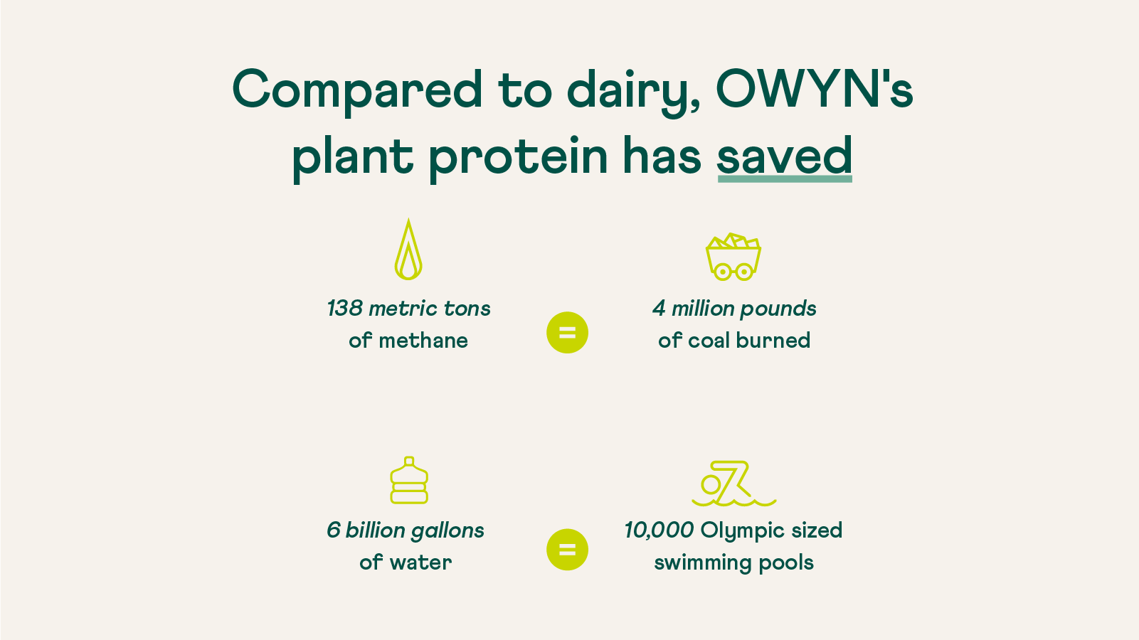 Water and Methane Saved