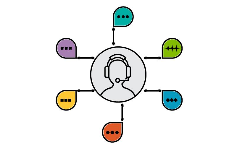 model based integration