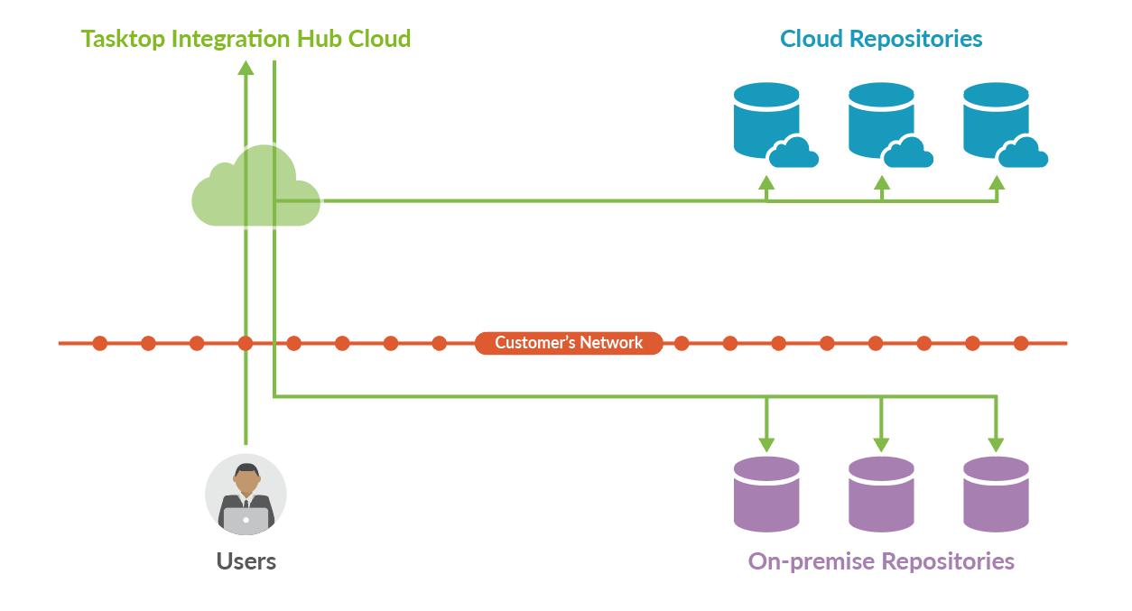 Tasktop Integration Hub Cloud Architecture