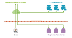 Tasktop Integration Hub Cloud Architecture