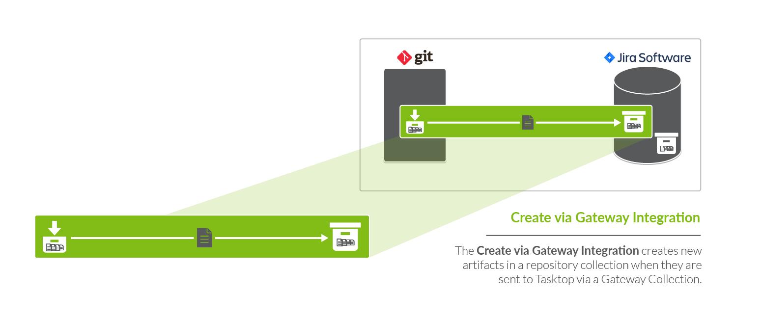 gateway integration style