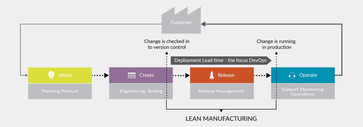 vsm lean manufacturing