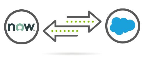 ServiceNow Salesforce Integration