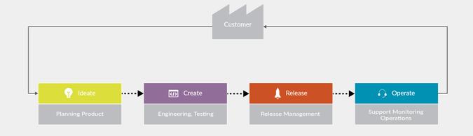 value stream management macro business process