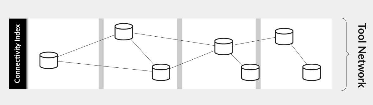 vsm tool network