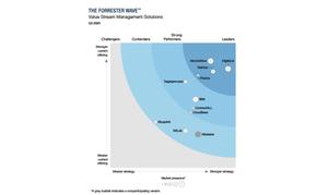 Forrester Wave VSM Report