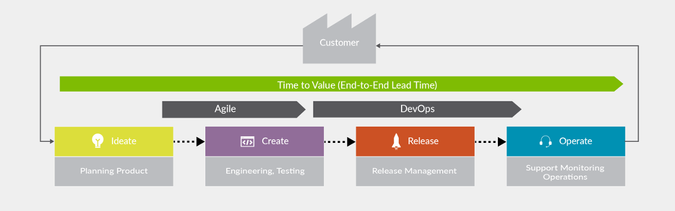 end to end value stream management chart