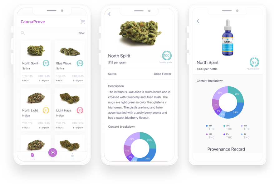 Screenshots from CannaProve product