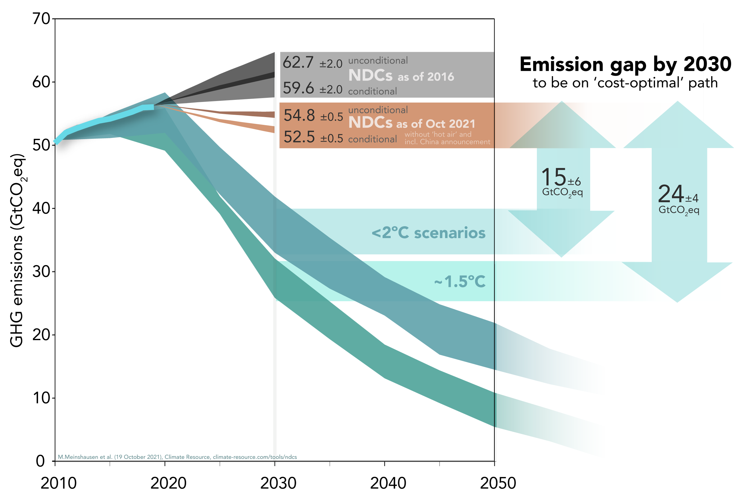 15 GtCO2 eq emissions gap to be on a 2 degree cost optimal path by 2030