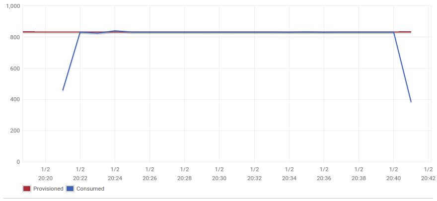 dynamodb chart
