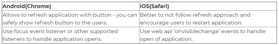 PWA iOS Android compare