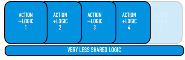 logic & actions