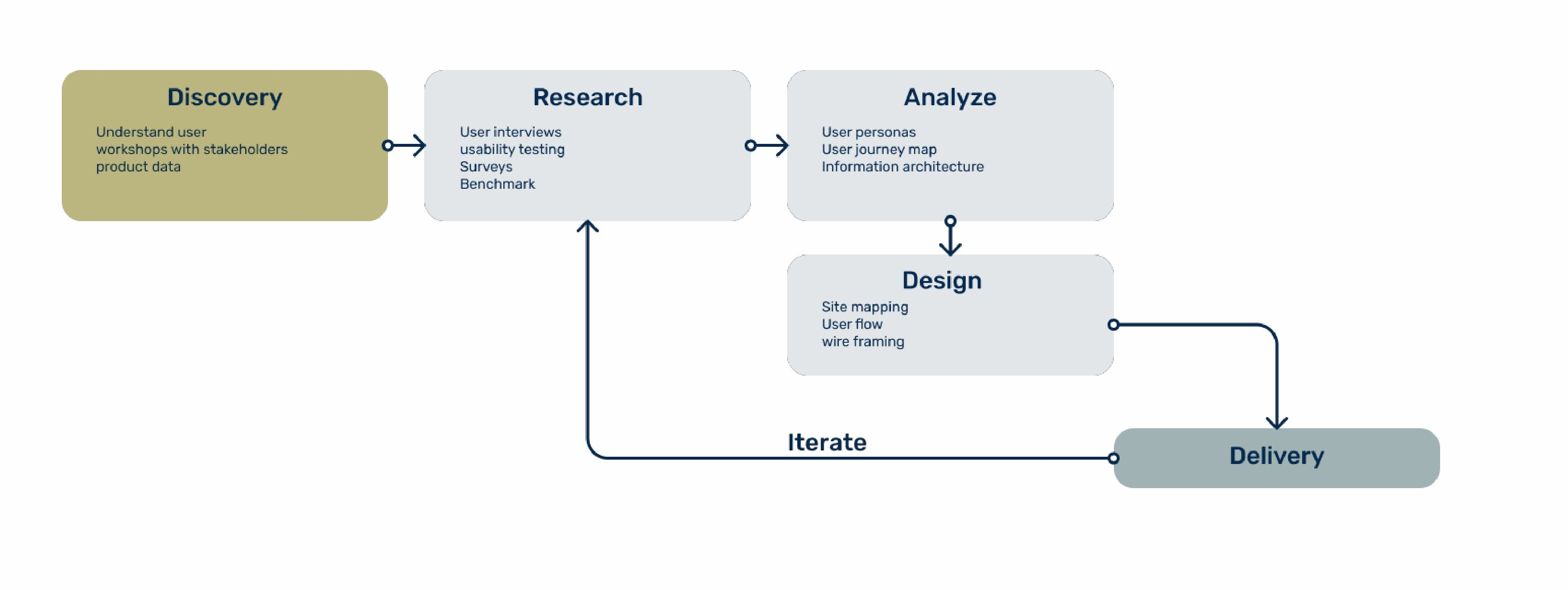 Basic UX Review - Process