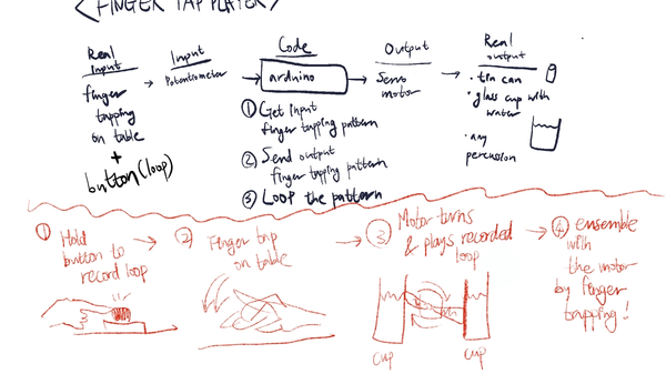 An idea sketch of a musical instrument that works by finger tapping