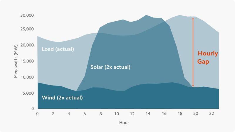 mainspring graph solar