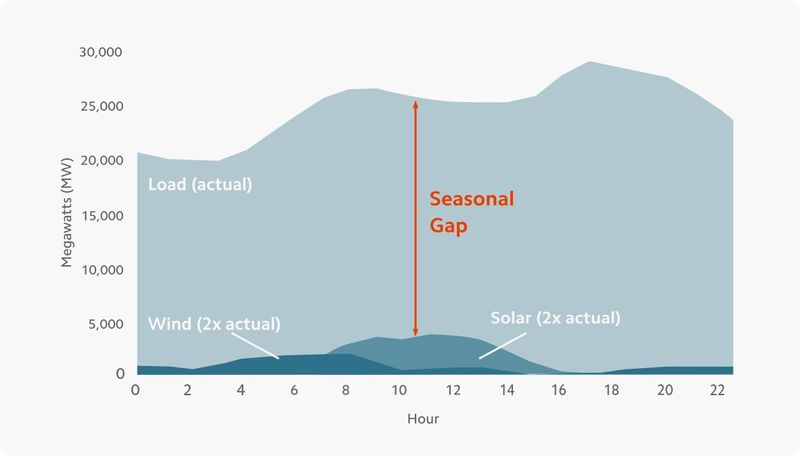 Mainspring graph seasonal gap
