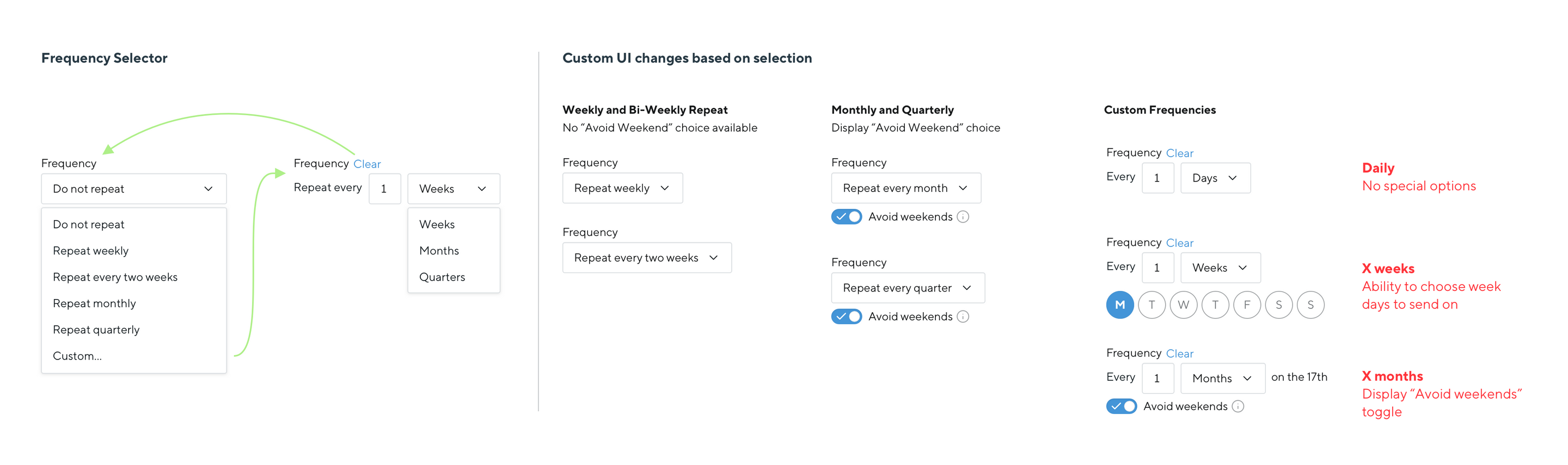 Mock-up of survey frequency controls showing diffferent frequency options