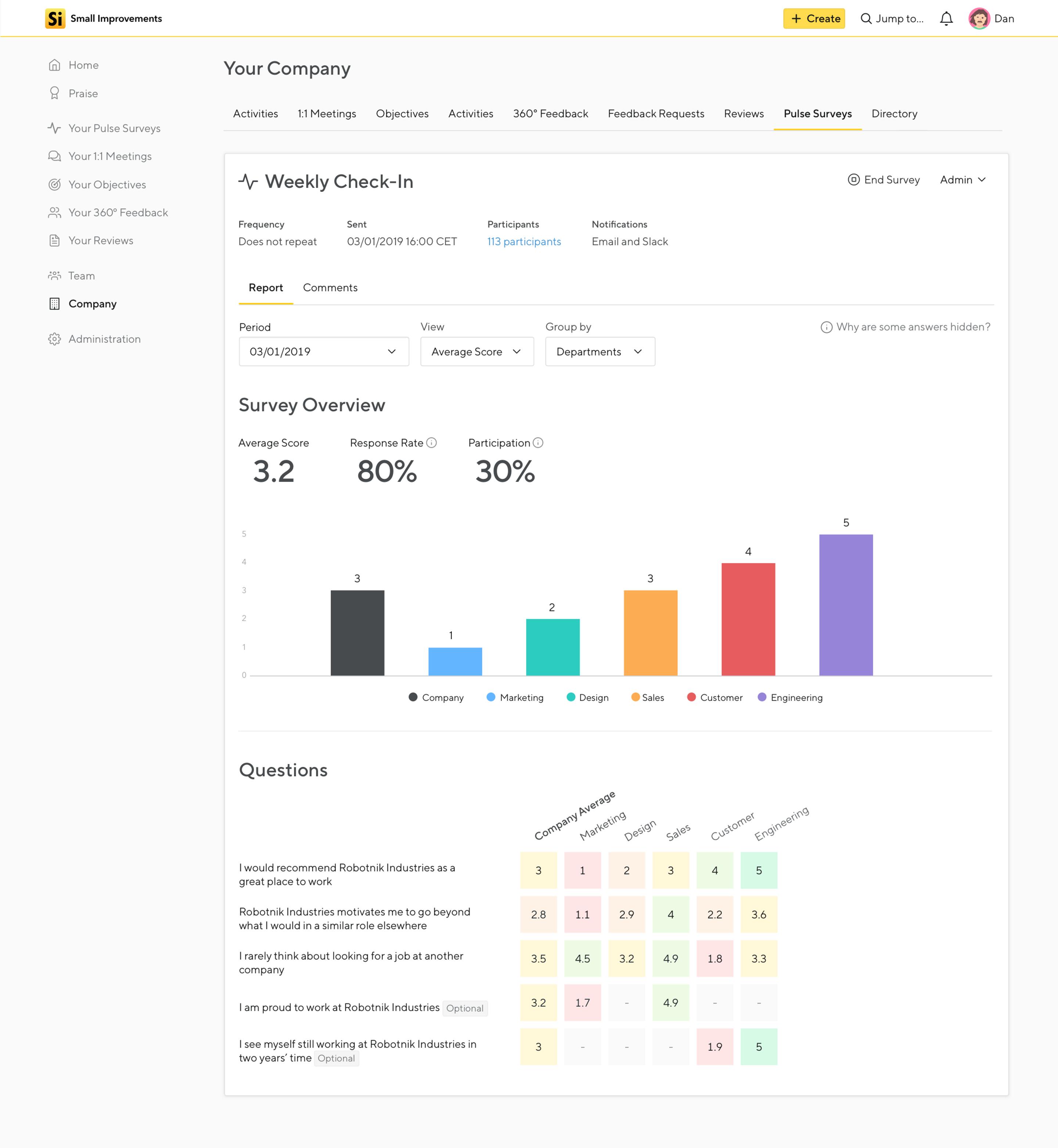 Survey Dashboard Screenshot showing the data for a single survey