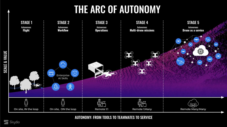 skydio arc of autonomy