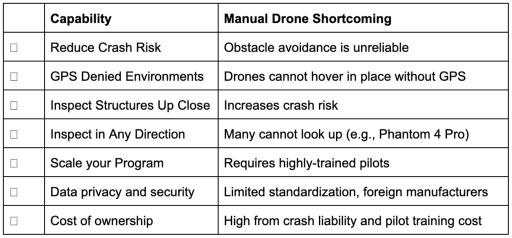 manual drones vs skydio