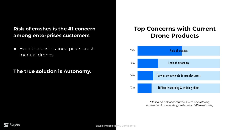 Skydio drone concern of crashing