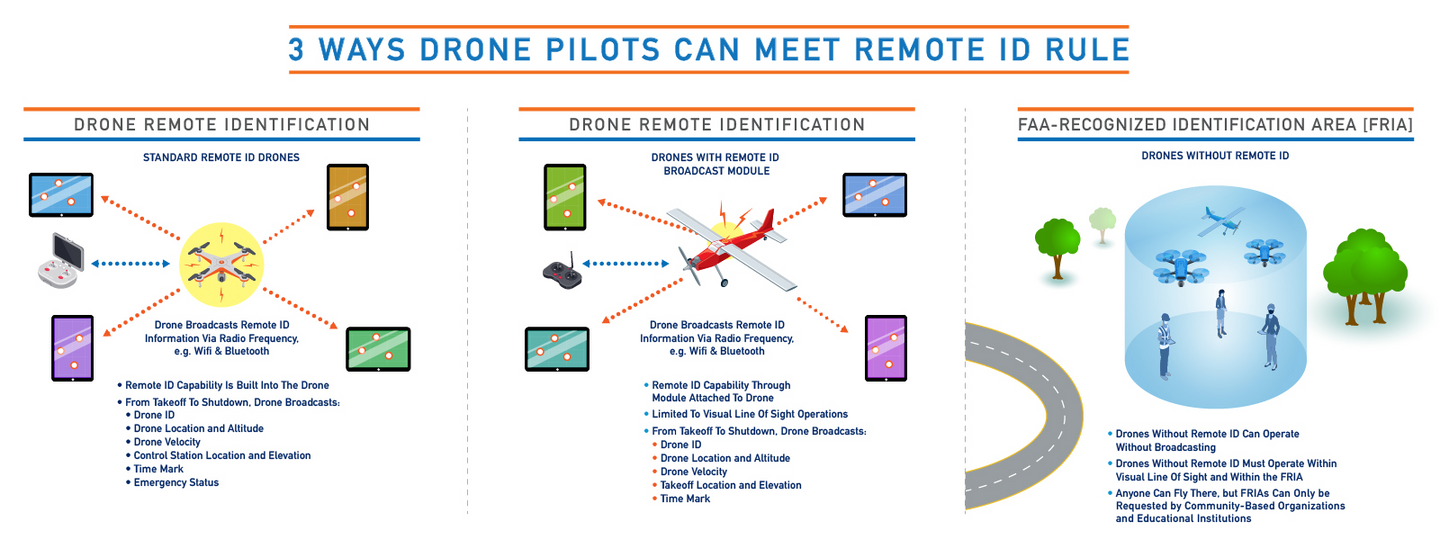 what does the drone remote id rule mean
