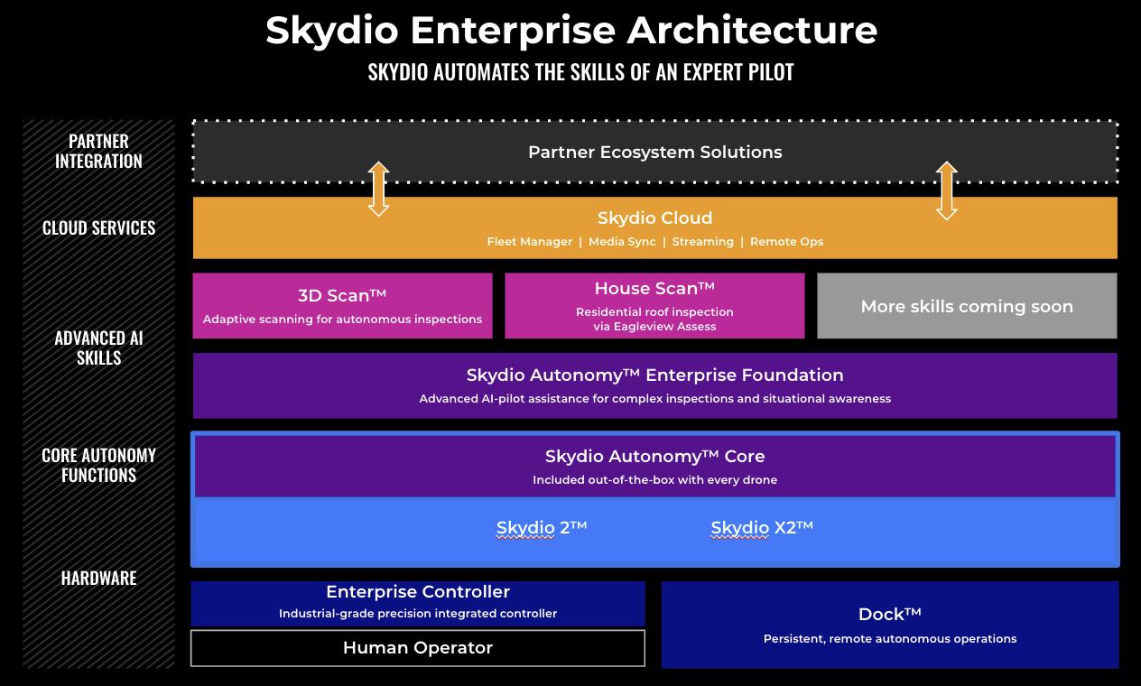 skydio enterprise architecture diagram