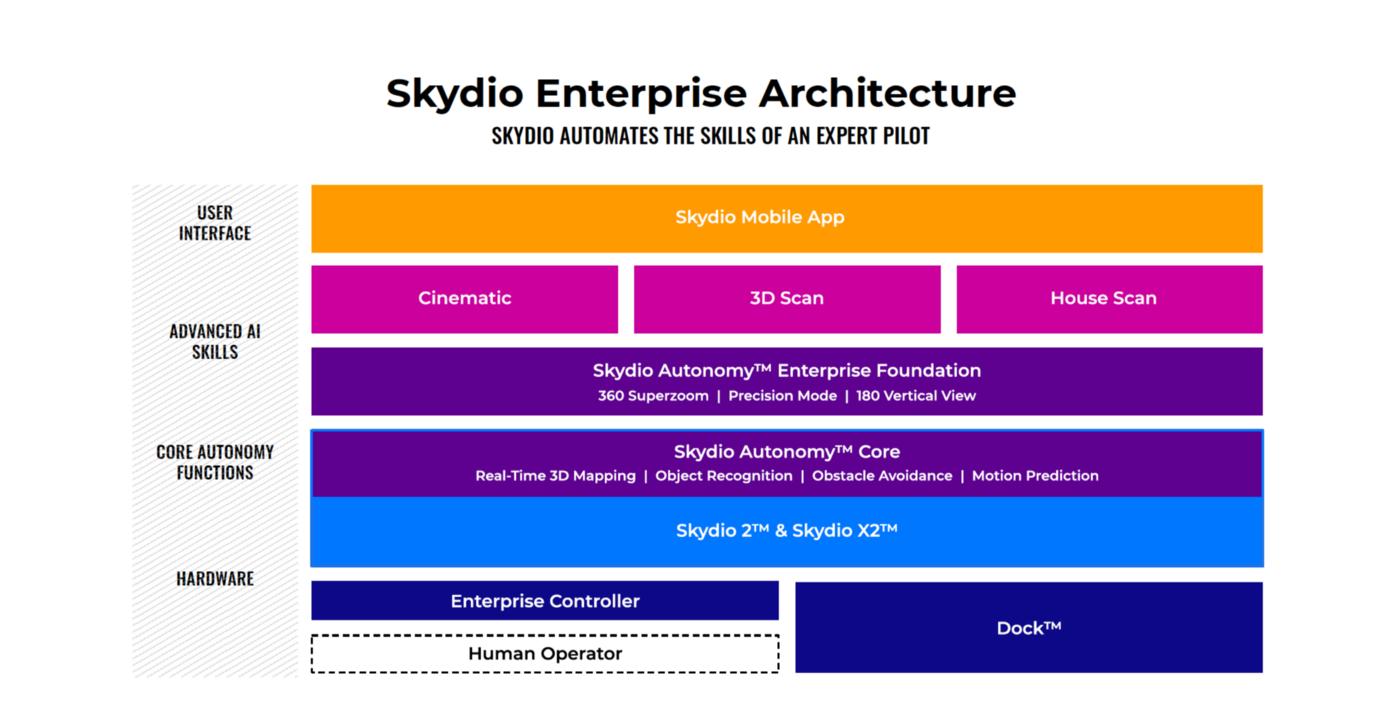 Skydio Enterprise Architecture