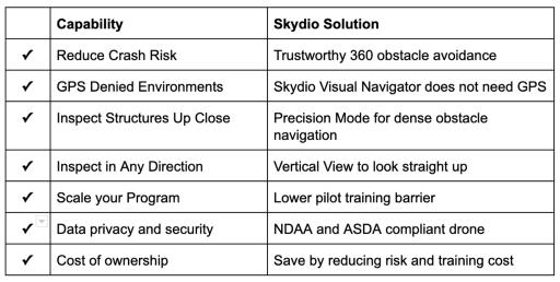 skydio drone vs manual drone capabilities