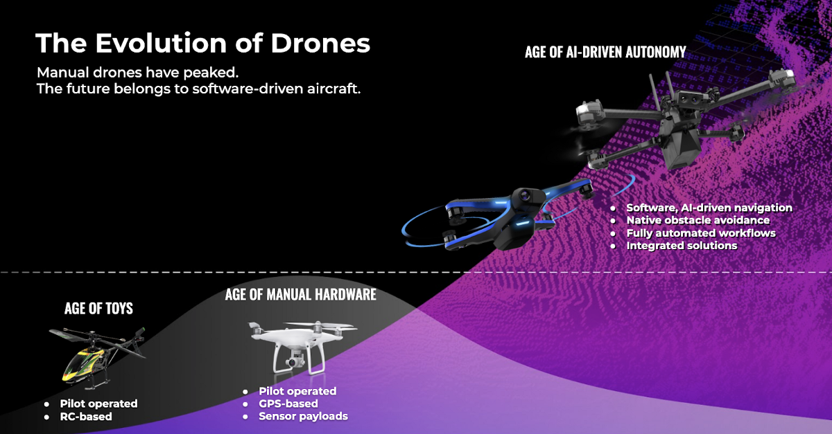 The Evolution of Drones