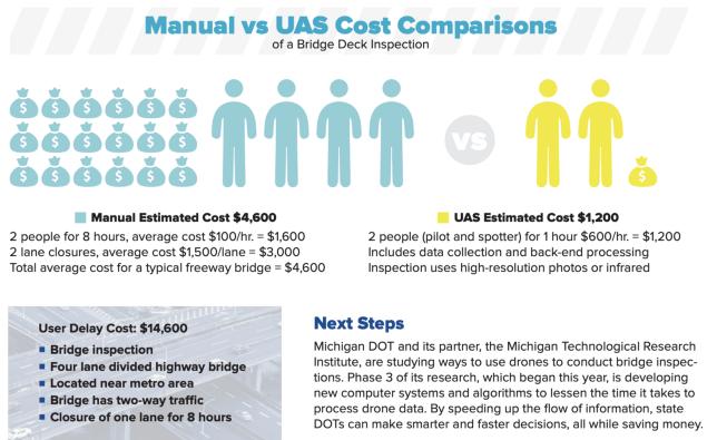 manual vs uas bridge
