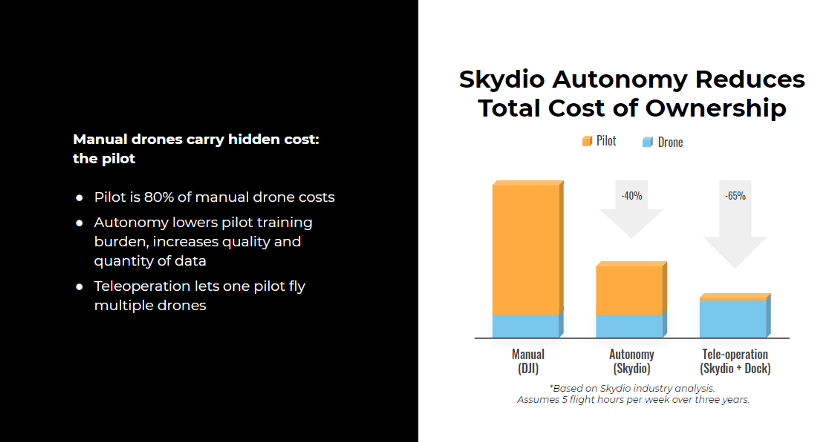Skydio Autonomy Reduces Cost of Ownership