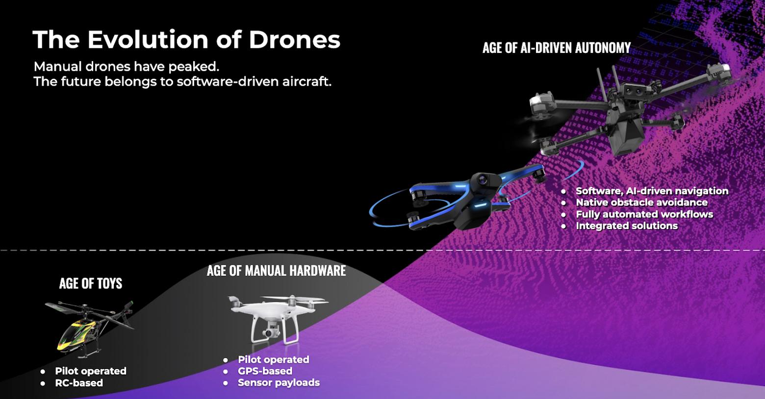 The evolution of autonomous drones