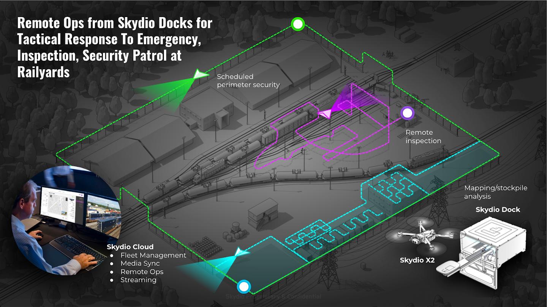skydio railyard dock bvlos