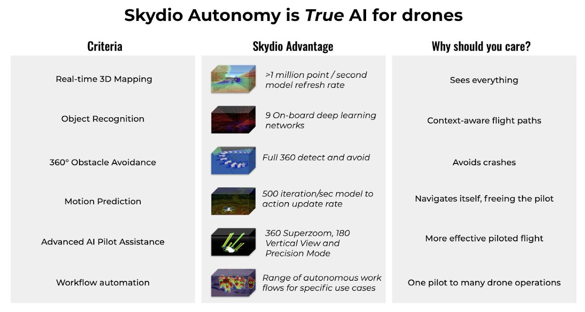 Skydio Automy