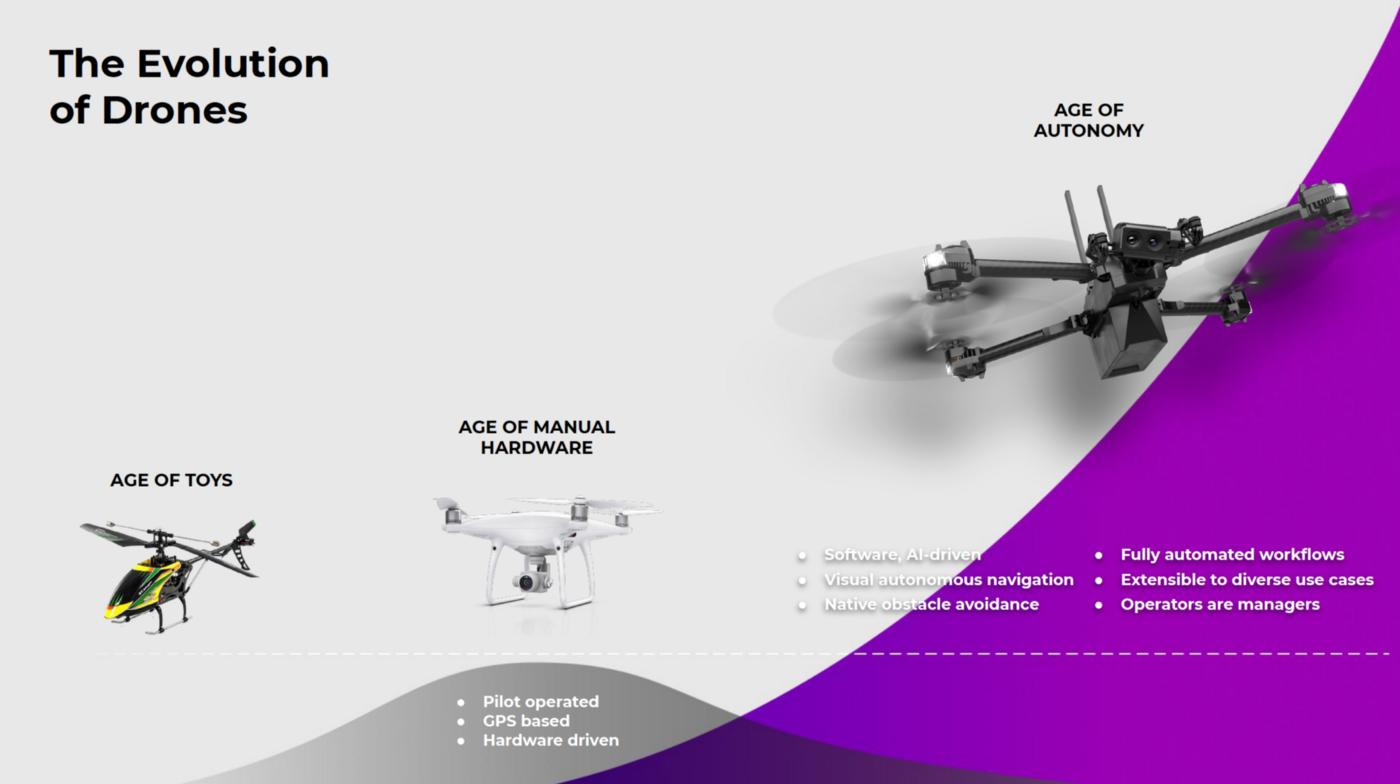 Evolution of Autonomous Drones