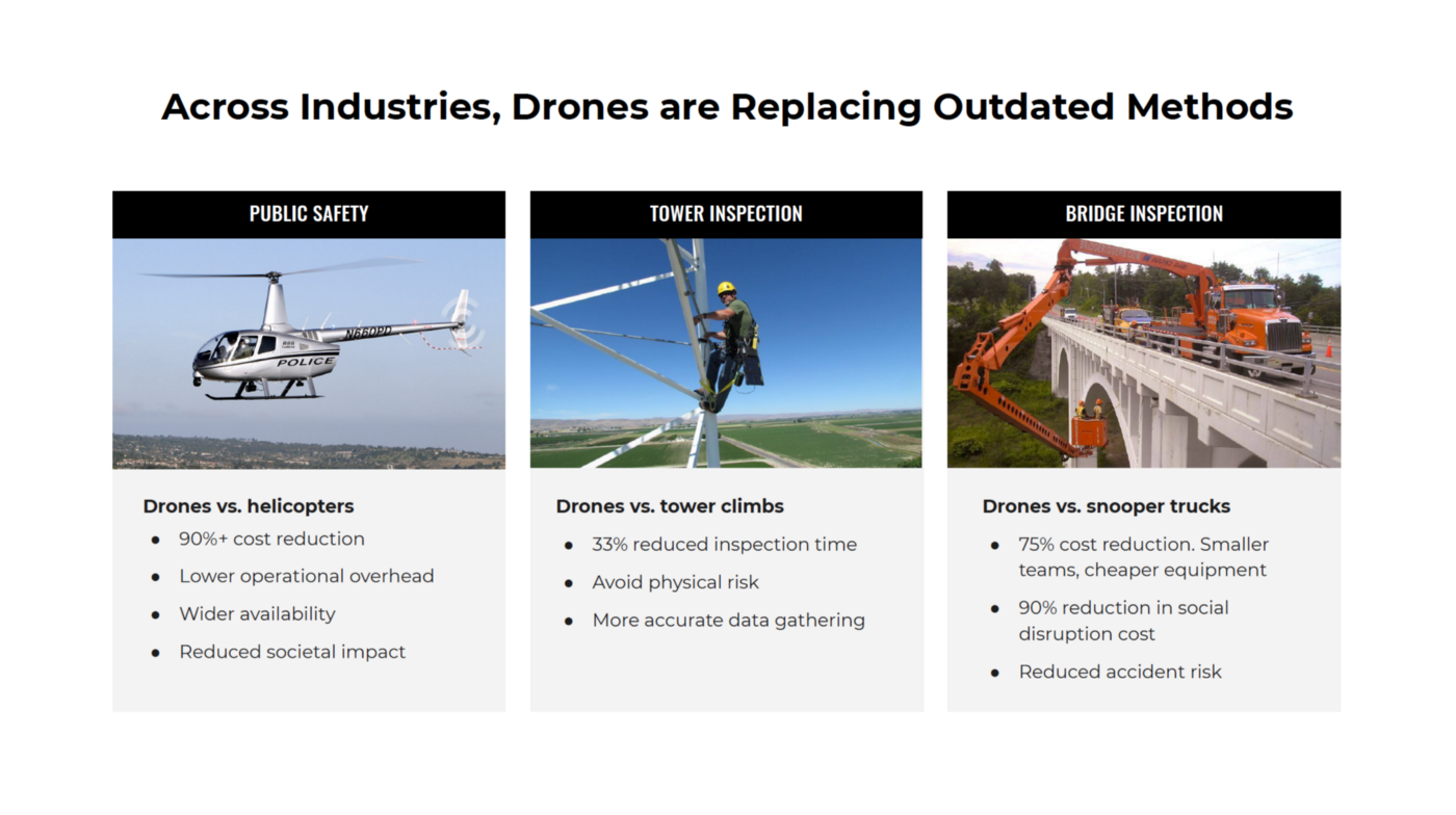 Across Industries, Drones are Replacing Outdated Methods