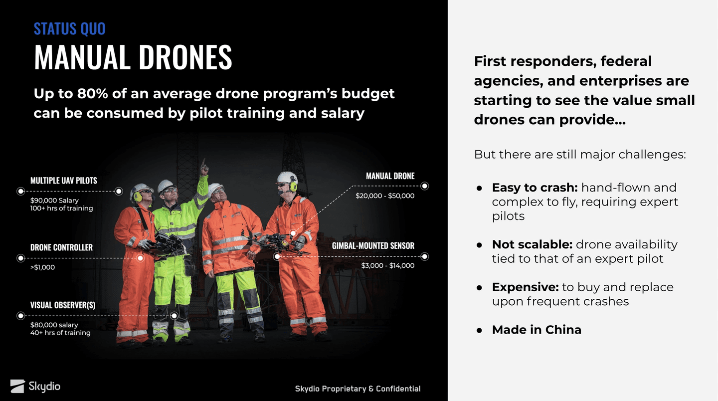 Limitations of manual drones high cost