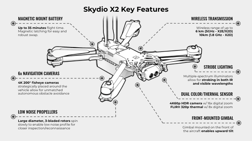 Skydio x2 drone features