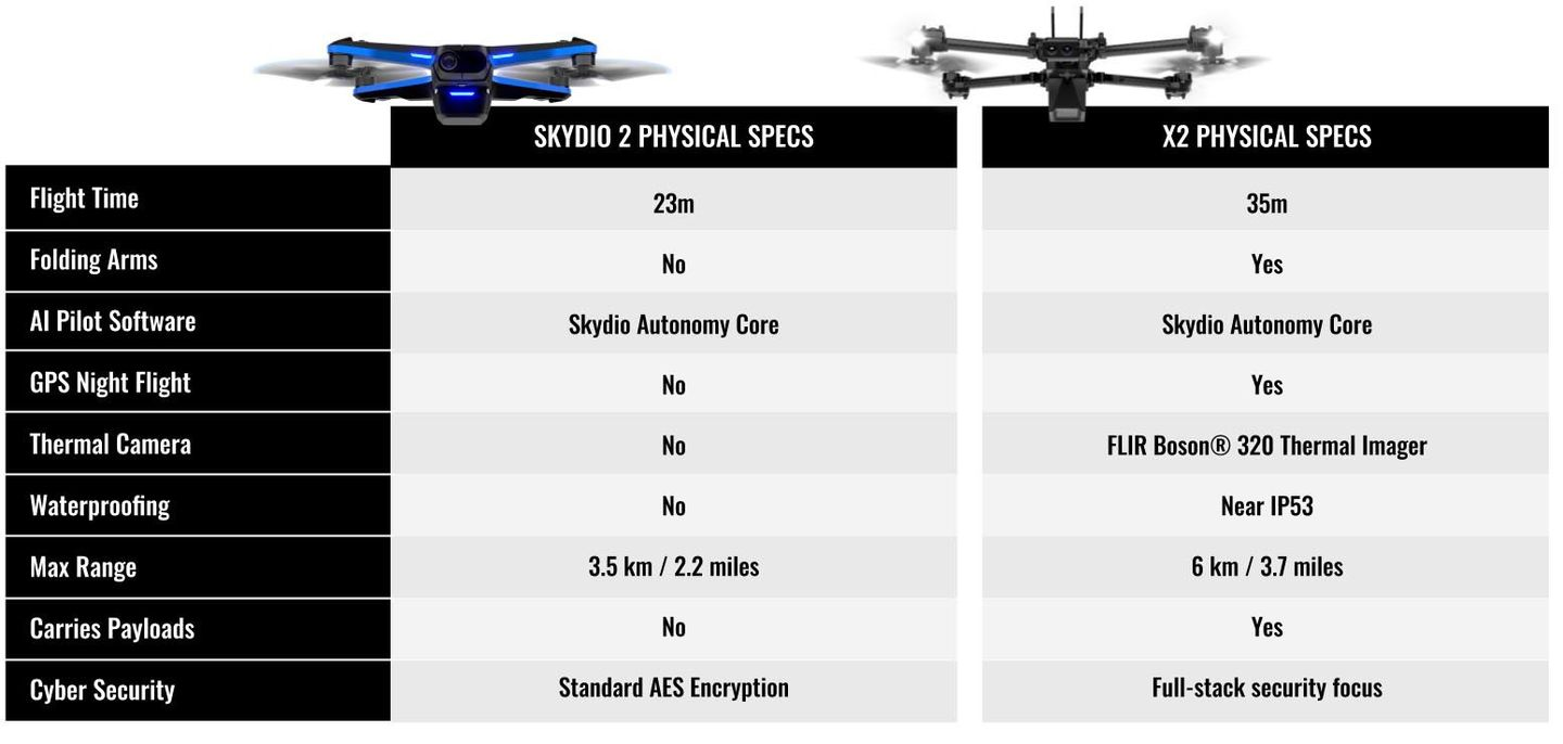 Skydio S2 vs X2 drone what is the difference