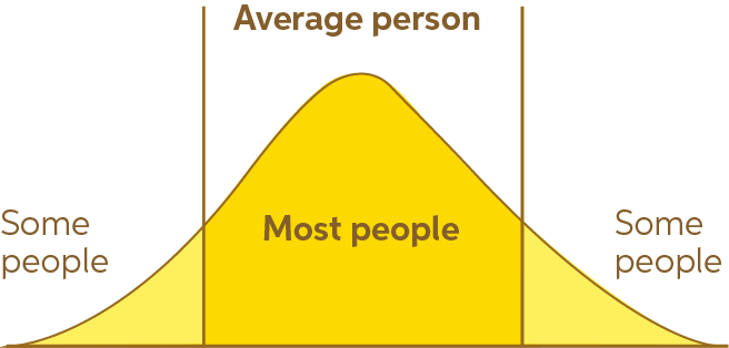 Diagram of the bell curve of the average person, highlighting that most people are average, even though they are not