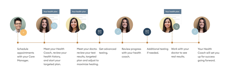 Timeline of medical care