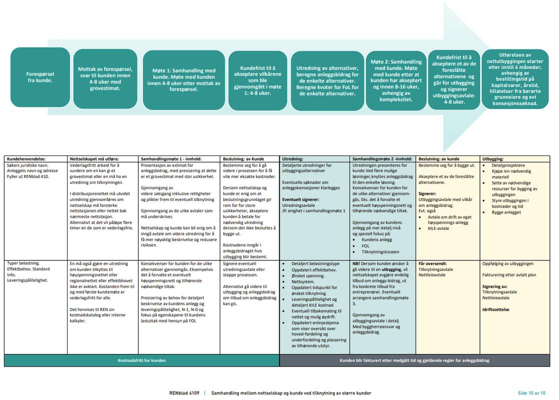 Bildet viser tabelloversikt over tilknytningsprosessen