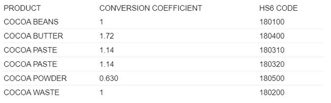 conversion table
