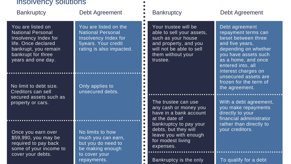 Bankruptcy compared to Personal Debt Agreement