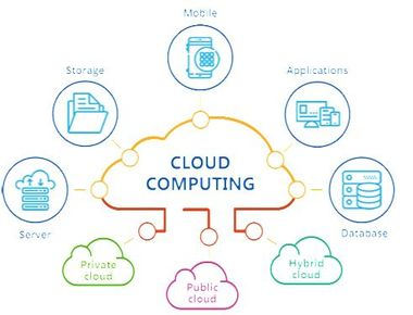 What Are Cloud Computing and Its Benefits?