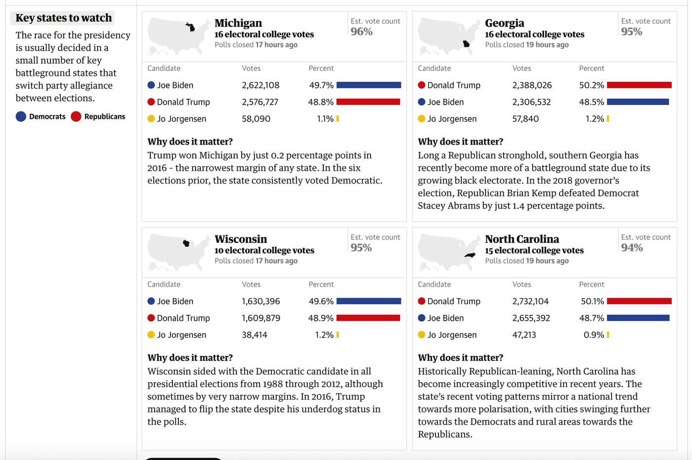 The Guardian's election results: grid of cards. Each card contains: state name, US map with state highlighted, electoral college votes, when the polls closed, how much is left to count, votes for each candidate, percentage of votes for each candidate, and why the results of that state matter