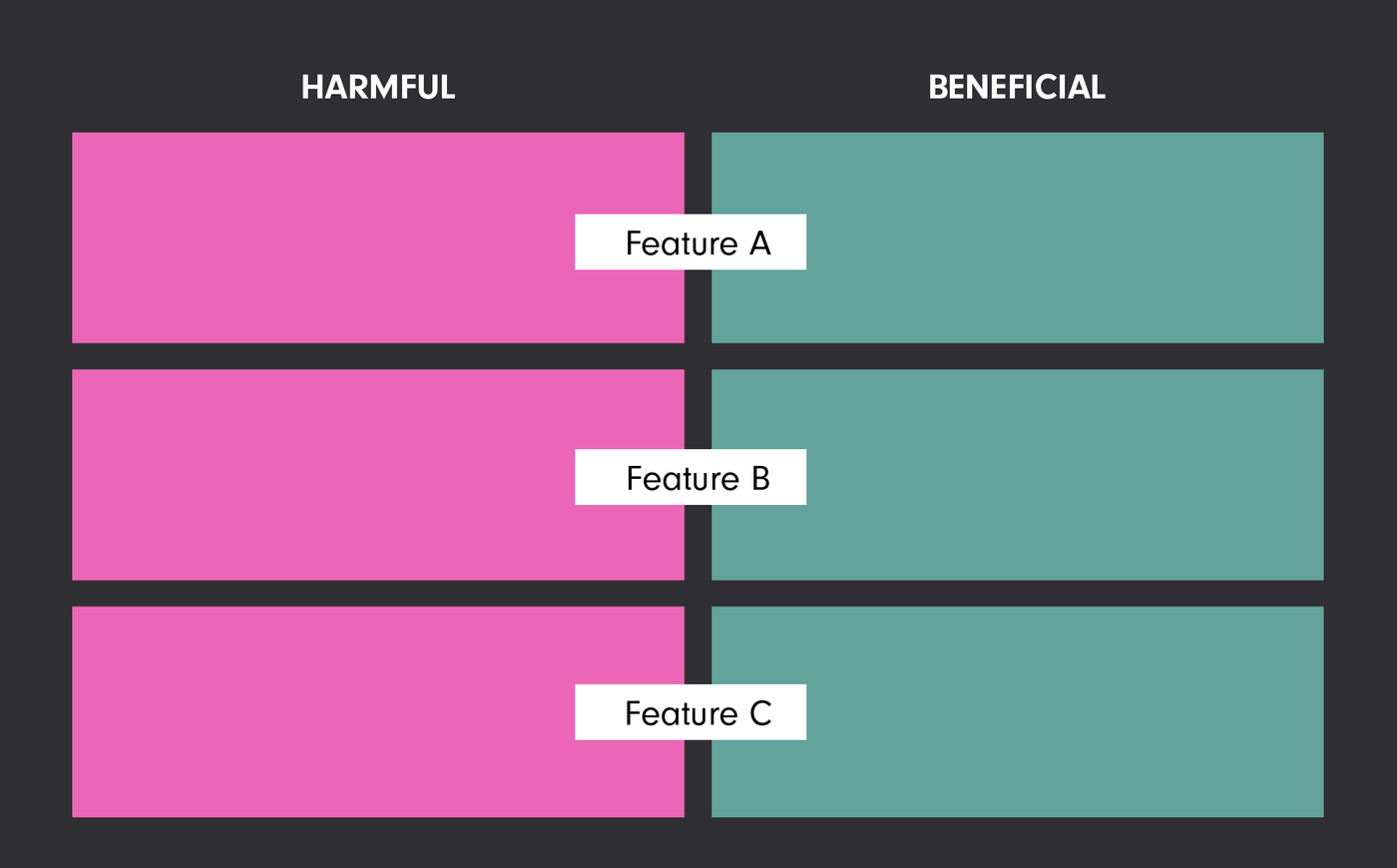Grid with 3 rows (one per feature name) and two columns: harmful and beneficial.